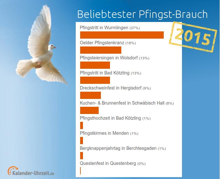 Ergebnis Pfingstvoting 2015